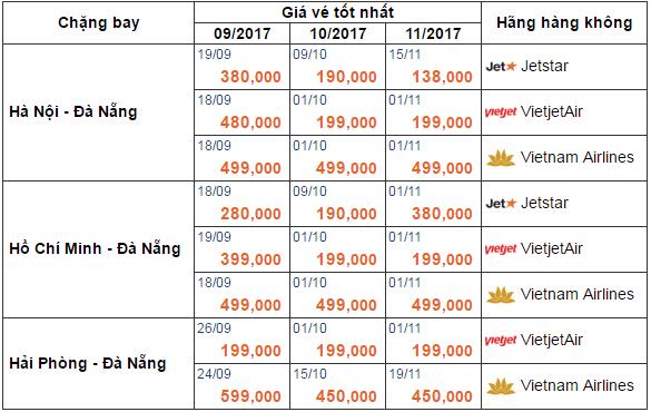 Giá vé máy bay giá rẻ đi Đà Nẵng