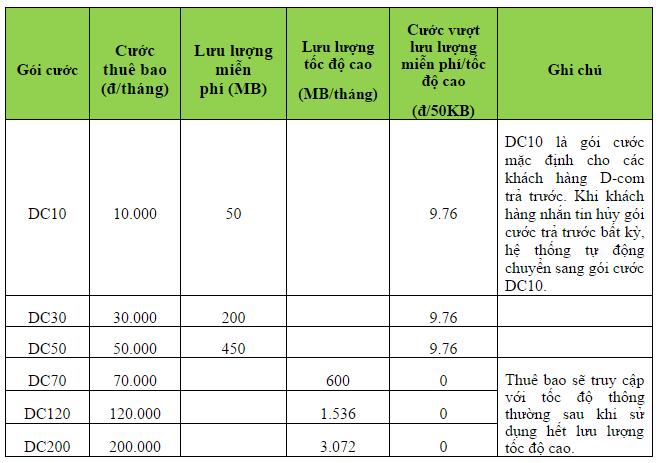 3. gói cho sim Dcom 3G Viettel theo lưu lượng truy cập