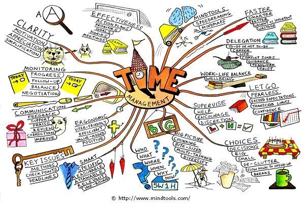 Cách quản lý thời gian và tổ chức công việc